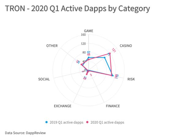 Количество Dapp-приложений Tron по категориям, 2019-2020 годы, данные и аналитика