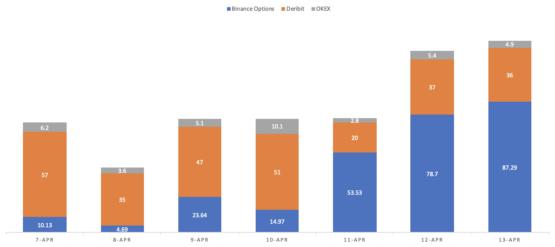 Объемы торгов на криптовалютных опционах, включая биржу Binance
