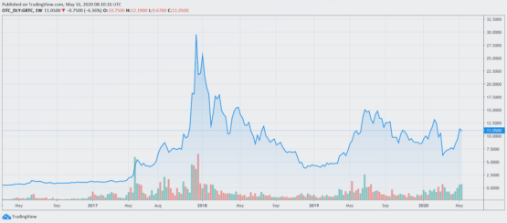 Grayscale Bitcoin Trust - график на основе OTC сделок криптовалют