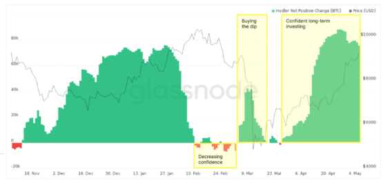 Чистая позиция ходлеров/китов в биткоине согласно данным Glassnode