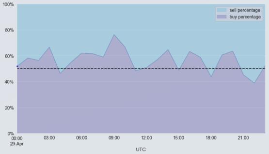 Объем покупок на рынке по отношению к объему продаж на рынке в процентах от общего объема (в среднем 60 минут). Объем покупки на рынке измеряется как объем исполненной сделки, где тейкером выступал покупатель (при продажах тейкером выступал продавец). На бирже Kraken