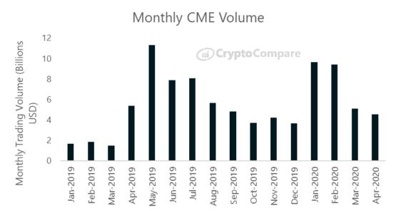 Объемы торгов на CME по месяцам: исторические данные