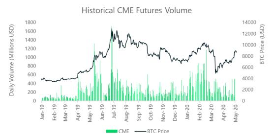 Объемы торгов на фьючерсной бирже CME - институционалы