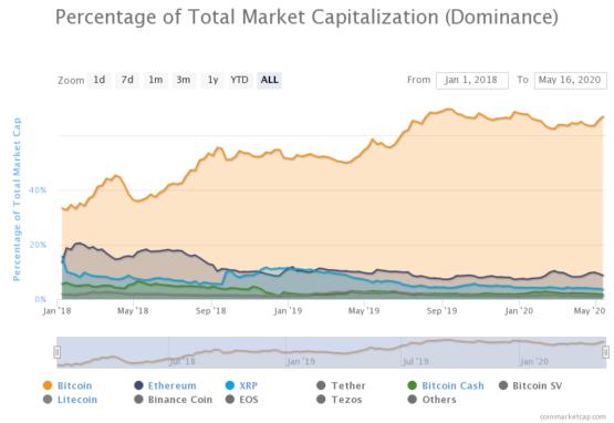 Доминация криптовалют, биткоин доминация растет по сравнению с альтами, 2018-2020 годы