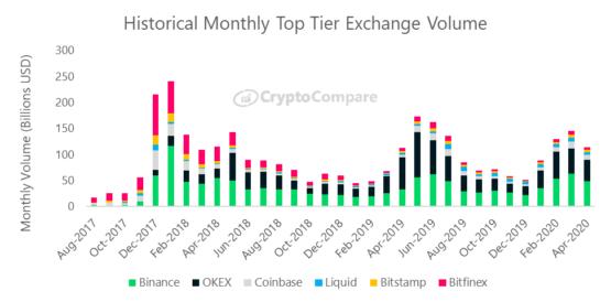 Объемы биржевых торгов в зависимости от оператора: Binance, OKEx, Bitfinex, Coinbase и другие