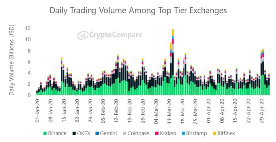 Дневные объемы торгов у ключевых криптовалютных бирж