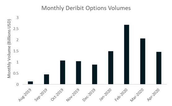 История торгов на бирже Deribit по месяцам
