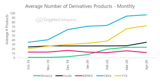 Количество продуктов на рынке деривативов у ключевых криптовалютных бирж