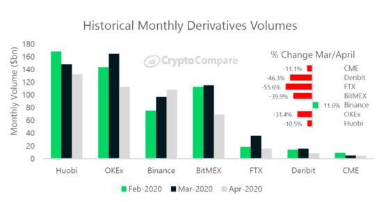 Объемы торгов криптовалютными деривативами помесячно
