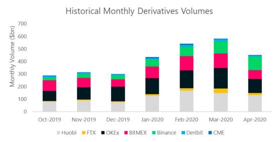 Объемы торгов деривативами на разных криптовалютных биржах