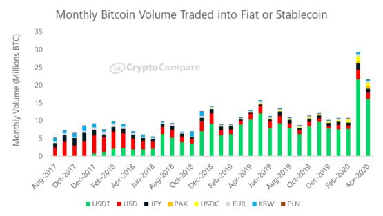 Объемы торгов на криптовалютных биржах в разных фиатных валютах