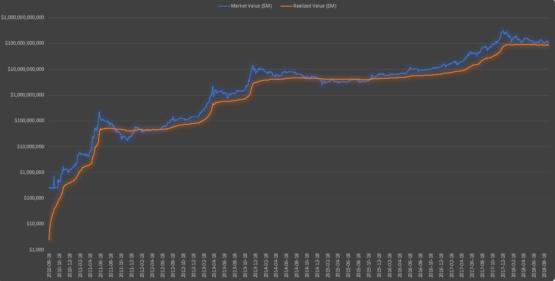 Реализованная и рыночная стоимость биткоина - исторические данные на графике