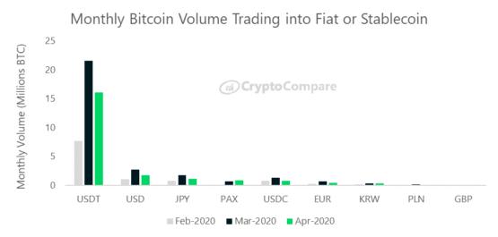 Ежемесячные объемы торгов на криптовалютных биржах по отношению к фиатным валютам за три месяца 2020 года