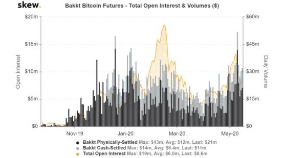 Открытый интерес и объемы торгов фьючерсам и на Bakkt: исторические данные