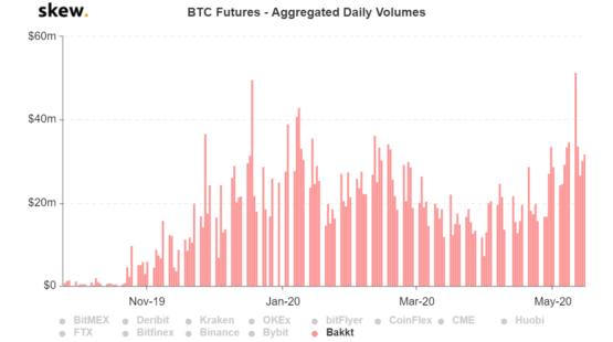 Ежедневный объем торгов фьючерсами на Bakkt: исторические данные