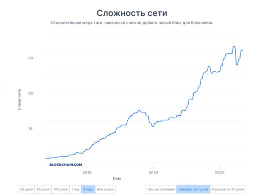 Сложность сети Биткоин: исторические данные