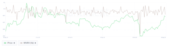 Настроения в социальных сетях по биткоину и криптовалютам