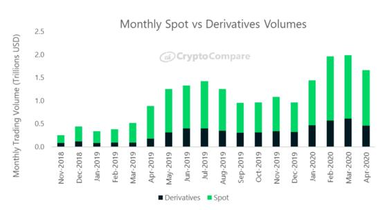 Сравнение спотовых объемов и рынка деривативов