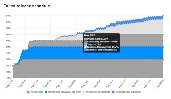График разлока токенов SWFTC - обменника и кошелька