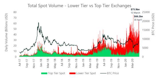 Исторические объемы торгов на криптовалютных биржах