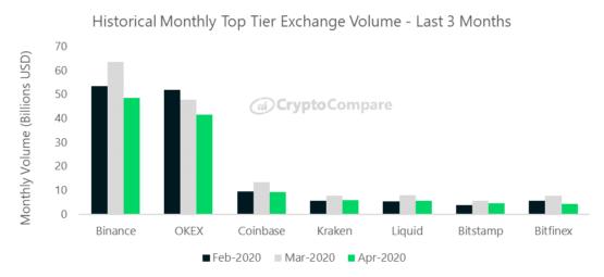 Объем биржевых торгов в 2020 годам по месяцам в разрезе бирж