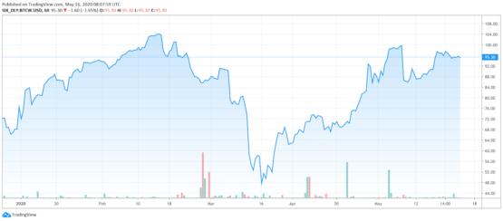WisdomTree Bitcoin часовой график ETP