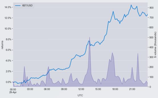 xbt-usd - детальный анализ торговли и объемов от 29 апреля