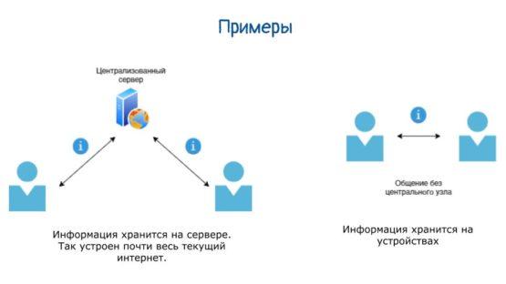 Пример централизации и децентрализации в схемах