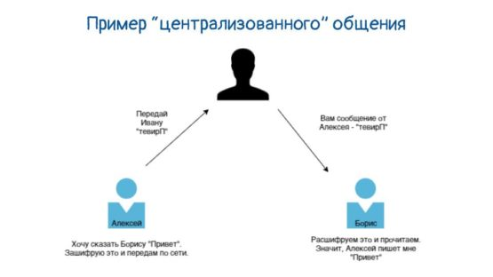 Общение через посредника при централизации