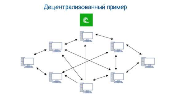 Torrent - пример децентрализованного обмена данными