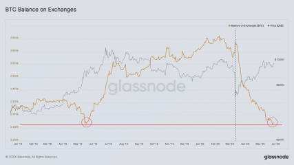 Баланс биткоинов на биржевых адресах 2020 год статистика