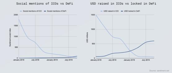 DeFi: сколько криптовалют залочено и как меняются социальные тренды