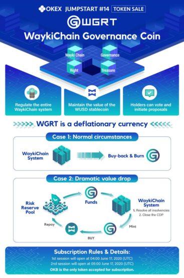 Инфографика по криптовалюте WaykiChain от бирже OKex