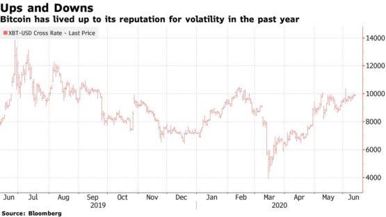График биткоина цены