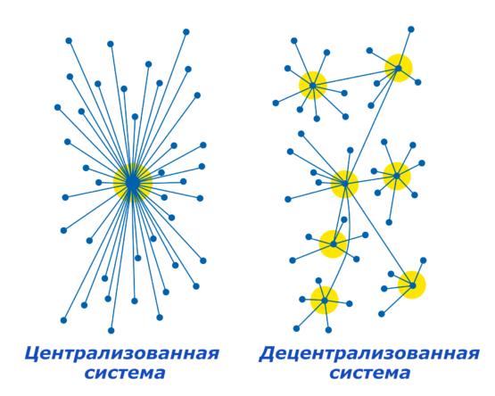 Децентрализованные и централизованные системы