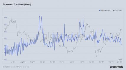 Исторические данные по газу в сети эфира
