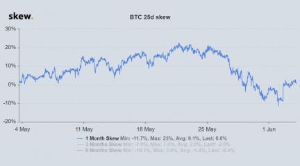 Исторические данные по опционам на биткоин