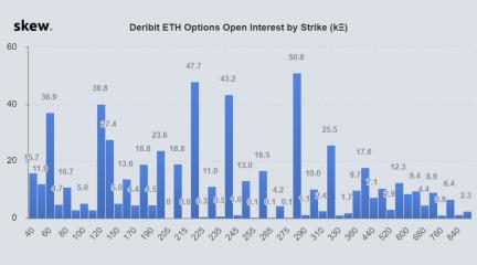 Открытый интерес по опционам на эфир в зависимости от цены страйк