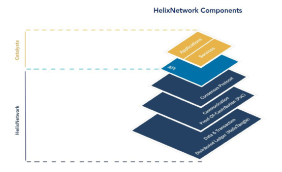 Инфраструктура криптовалюты Helix.Network