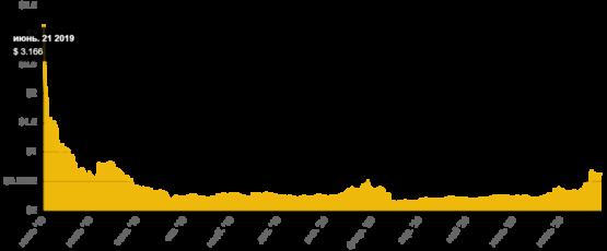 График цены криптовалюта Algorand