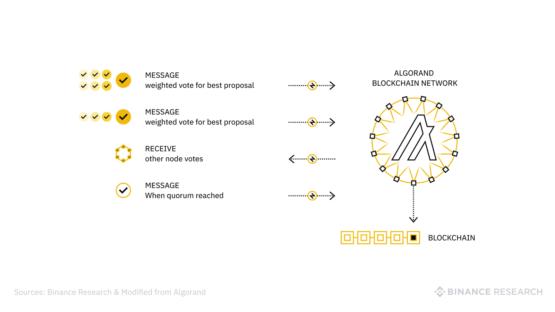 binance crypto blockchain Algorand ALGO криптовалюта деньги
