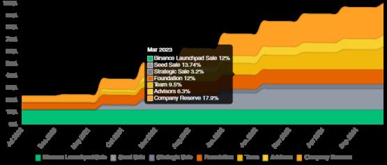 График анлока токенов Sandbox