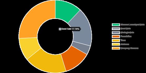Распределение токенов Sandbox