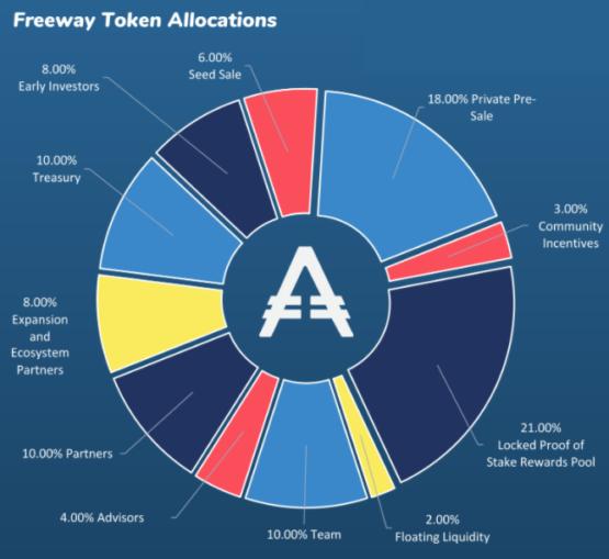 Аллокация токенов FWT от проекта AuBit