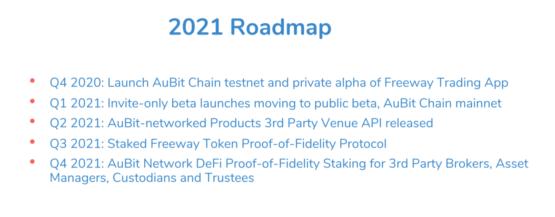 Дорожная карта развития проекта AuBit