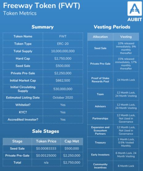 Токеномика проекта AuBit и его Freeway токенов FWT