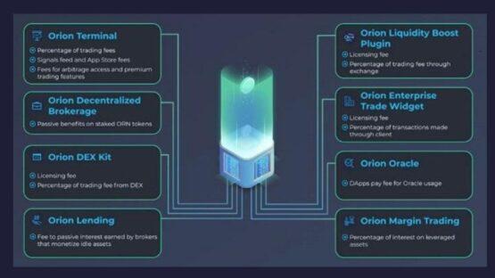 Токеномика доходов Orion Protocol - криптовалютного стартапа по криптобиржам