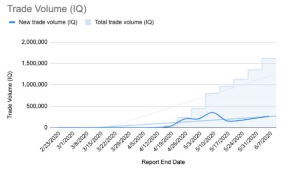 График объема торгов по прогнозам с IQ токеном