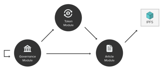 Три модуля в криптовалютном проекте Everpedia