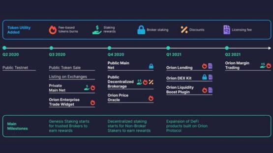 Дорожная карта Orion и перспективы криптовалюты